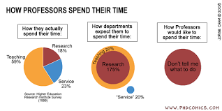 PHD Comics: How Professors spend their time