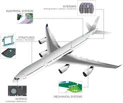 axiscades Aerospace Wire Harness Manufacturers Jobs embedded & electronics service offerings Aviation Wire Harness