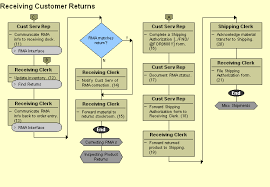 Customer Returns Process Flow Chart Authorization Flow Chart Receiving Customer Returns