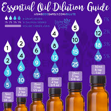 Thieves Oil Dilution Diluting Essential Oils Safely Safe Dilution Guidelines For All