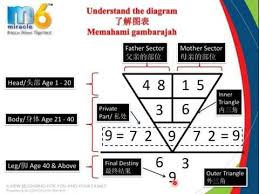 pythagoras calculation of numerology life profile p numerology  pythagoras calculation of numerology life profile p1 numerology birth date profiling