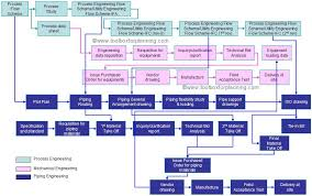toolbox4planning concept of engineering work flow for process you might also like