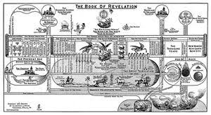 Book Of Revelation Chart