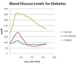 Type 2 Diabetes Sugar Chart Diabetes Blood Sugar Chart Joe Niekro Foundation
