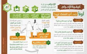 إنفوجرافيك | كيفية الإحرام | موقع قصة الإسلام - إشراف د/ راغب السرجاني
