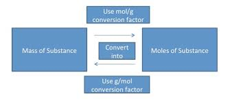Mass To Mole Conversions Introduction To Chemistry
