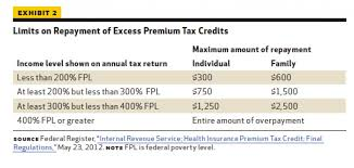 Health Care Tax Credit Chart Premium Tax Credits Health Affairs