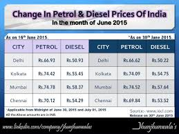 Petrol Price In India 2015 Chart Chennai Jhunjhunwalas