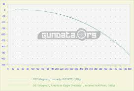 357 Magnum Ballistics Gundata Org