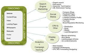 Image Result For Organizational Structure For Digital