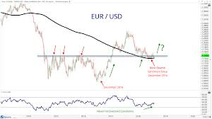 Chart Of The Week Is A Stronger Euro Good For Stocks All