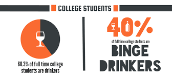 Underage Colleges Legal Infographics Best Statistics Age Drinking Oklahoma Drinks