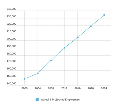 Dental Hygienist Salary Employment Data Career Overview 2018