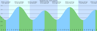 Tide Chart Morehead City Nc 2017 Morehead City North Carolina Tide Chart