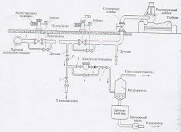 Реферат Применение интегрированных АСУ для ТЭС com  Применение интегрированных АСУ для ТЭС