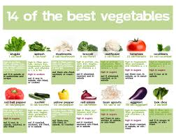 Cogent Calories In All Vegetables Chart Fruits And Vitamins