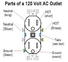 home improvement wiring outlets or replacing outlets it is good to have a basic knowledge of the component parts of an outlet so that unlike the dunderhead s that did the wiring in