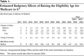 Medicare Eligibility Income Chart Raising The Age Of Eligibility For Medicare To 67 An