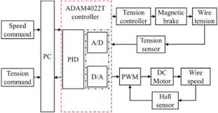 A High Precision Constant Wire Tension Control System For