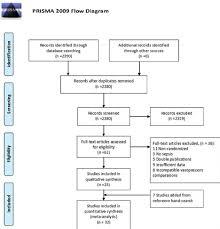 Study Flow Chart Download Scientific Diagram