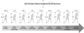Ufc Weight Class Chart Ufc Weight Divisions Related Keywords Suggestions Ufc