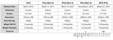 Ipad 4 Comparison Chart Compared 2018 Ipad Shows How Far Apple Has Progressed