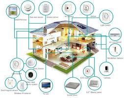 what is a smart home smart home energy a smart home or smart house is a home that incorporates advanced automation systems to provide the inhabitants sophisticated monitoring and control
