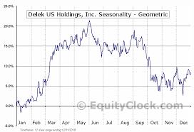 Delek Us Holdings Inc Nyse Dk Seasonal Chart Equity Clock