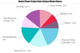 Lonza Share Price Chart Culture Media Market To See Huge Growth By 2025 Himedia