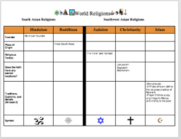 World Religions Chart Worksheet Answers World Religions Chart