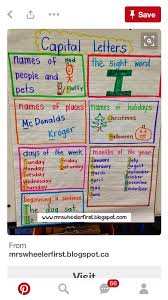 Capital Letter Anchor Chart Pin By Shannon Sarzynski On Sentences Anchor Charts First