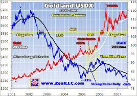 Gold And Usdx