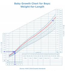 Baby Age Height Weight Chart How To Measure A Baby Growth Chart