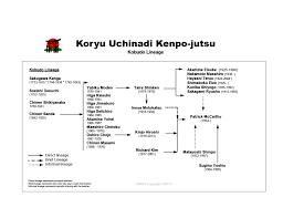 Lineage Chart Yr Lineage Chart International Ryukyu Karate Research Society
