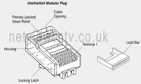 rj crimps loadbar amp netconnect te high performance utp plug high performance modular plug connectors are intended to be used for category 5e system applications when properly terminated in accordance the