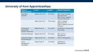 Higher And Degree Apprenticeships University Of Kent Ppt