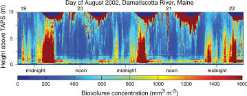 Three Days Of Biovolume Profiles In August 2002 Note The