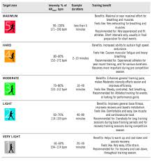 Heart Rate Training Zones Chart That Provides Advanced