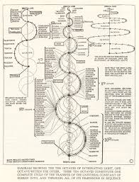 61 best Russellian Science images on Pinterest | Sacred geometry ...