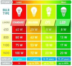 Led Lumens Vs Watts Chart Wooden Living Room Tables Pixeldg Co