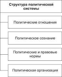Политическая система общества Структура политической системы общества