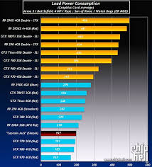 Nvidia Video Card Comparison Chart Benchmarks From Purported Amd Radeon R9 390x Published