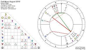 Full Moon August 2019 Star Crossed Lovers Astrology King