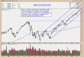 Chart Of S And P 500 S P 500 Technical Price Targets Weekly And Daily Chart