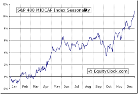 S P 400 Midcap Index Mid Seasonal Chart Equity Clock