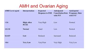 Normal Amh Levels By Age Chart Pngline