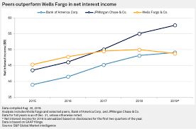 Wells Fargos Noninterest Income Engine Shows Signs Of Life