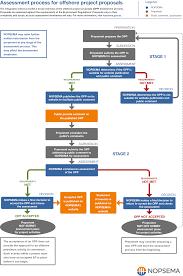 Project Proposal Flow Chart Offshore Project Proposals Nopsema