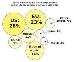 file bubble diagram showing the share of global cumulative energy  open