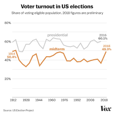 History Of Us Political Parties Chart 2018 Election Voter Turnout The Record Setting Numbers In